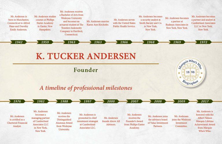 Kent Andersen Professional Milestones