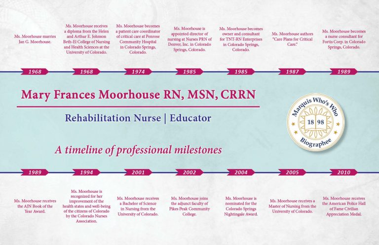 Mary Moorhouse Professional Milestones