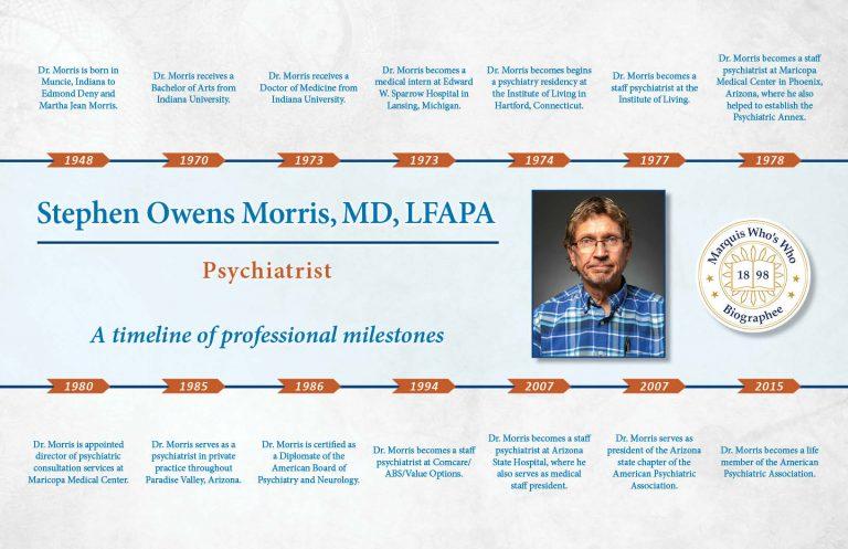 Stephen Morris Professional Milestones