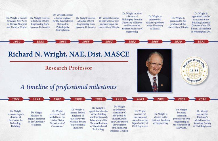 Richard Wright Professional Milestones