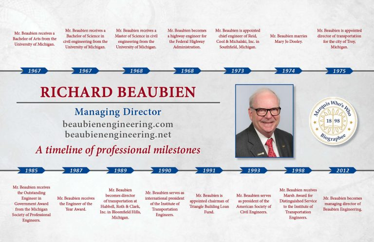 Richard Beaubien Professional Milestones