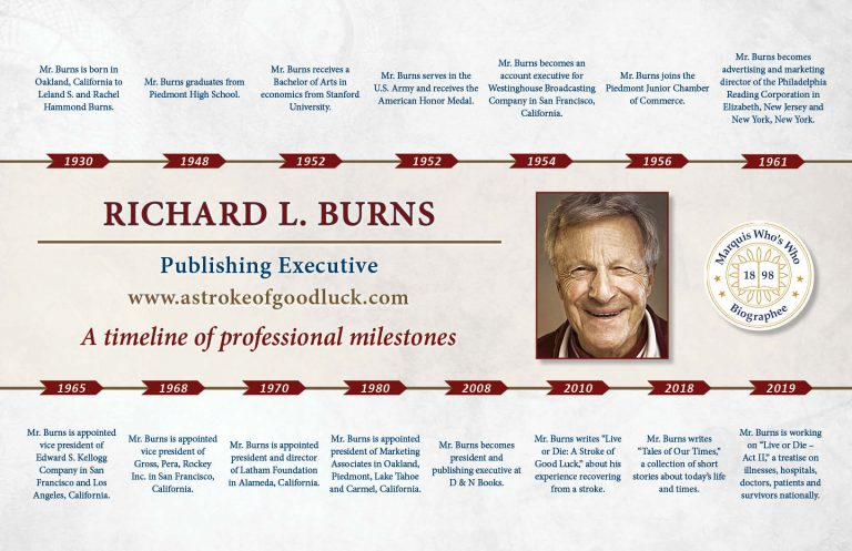 Richard Burns Professional Milestones