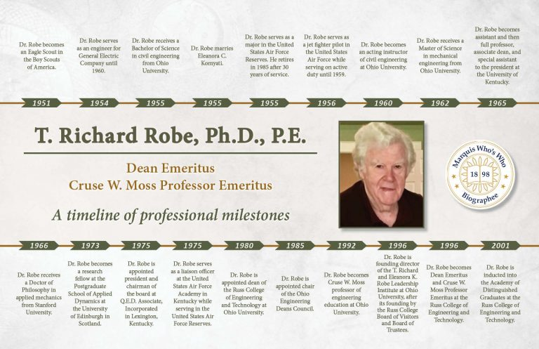 Thurlow Robe Professional Milestones