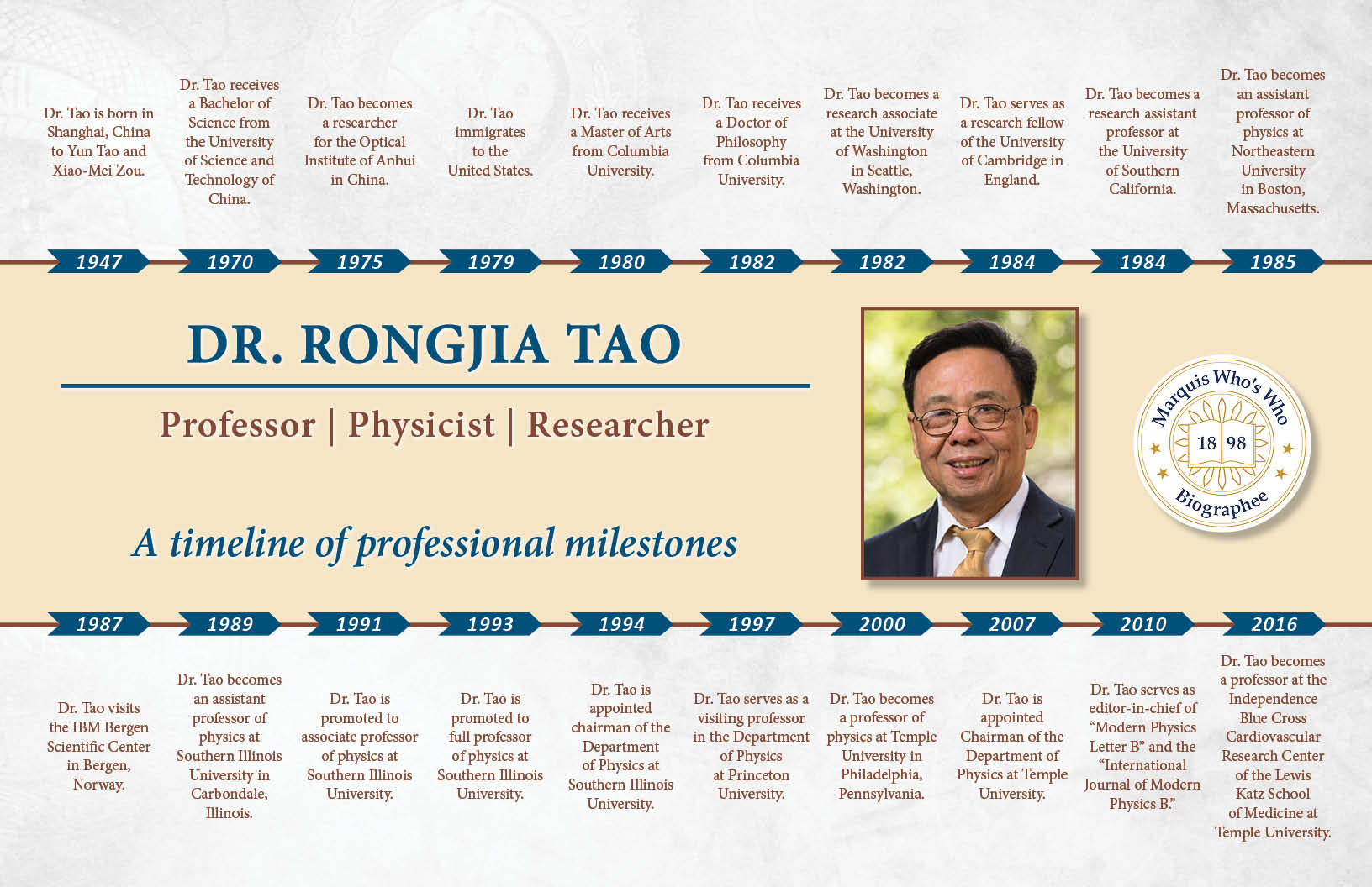 Rongjia Tao Professional Milestones