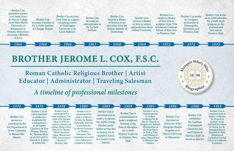 Jerome Cox Professional Milestones