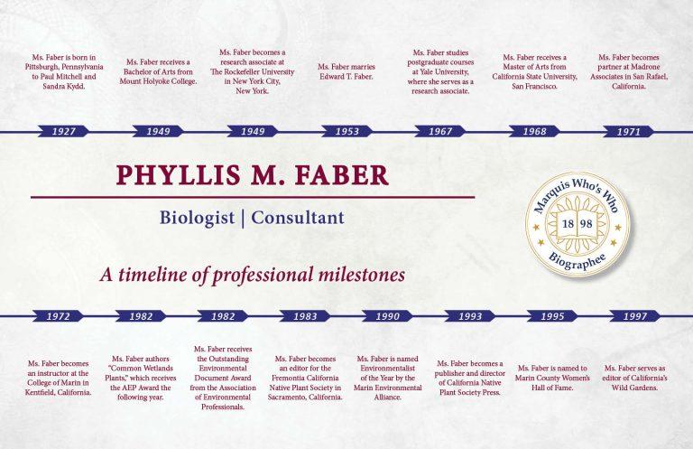 Phyllis Faber Professional Milestones
