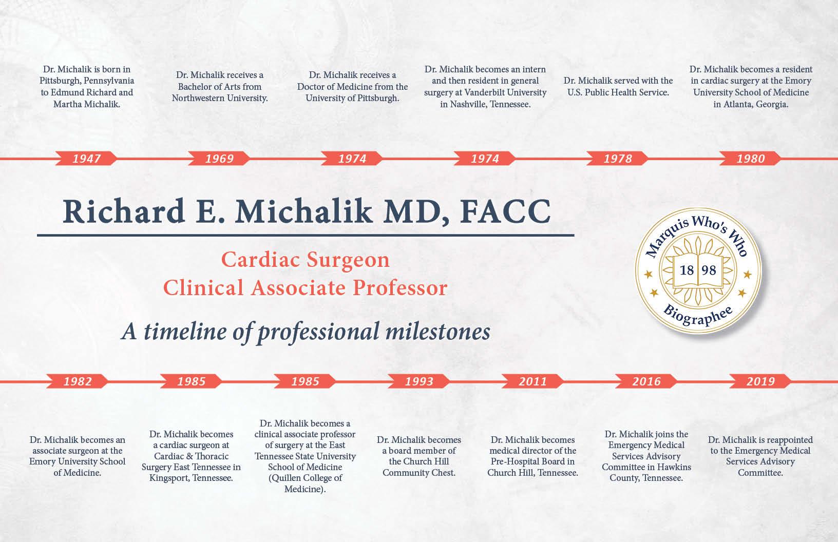 Richard Michalik Professional Milestones