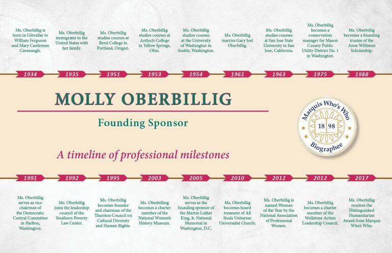 Molly Oberbillig Professional Milestones