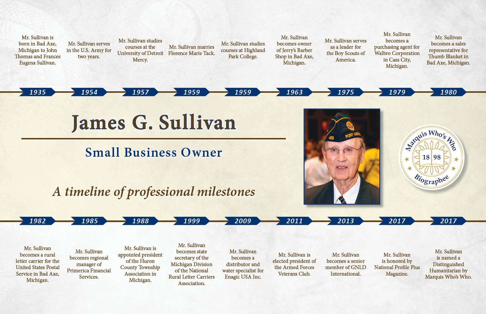 James Sullivan Professional Milestones