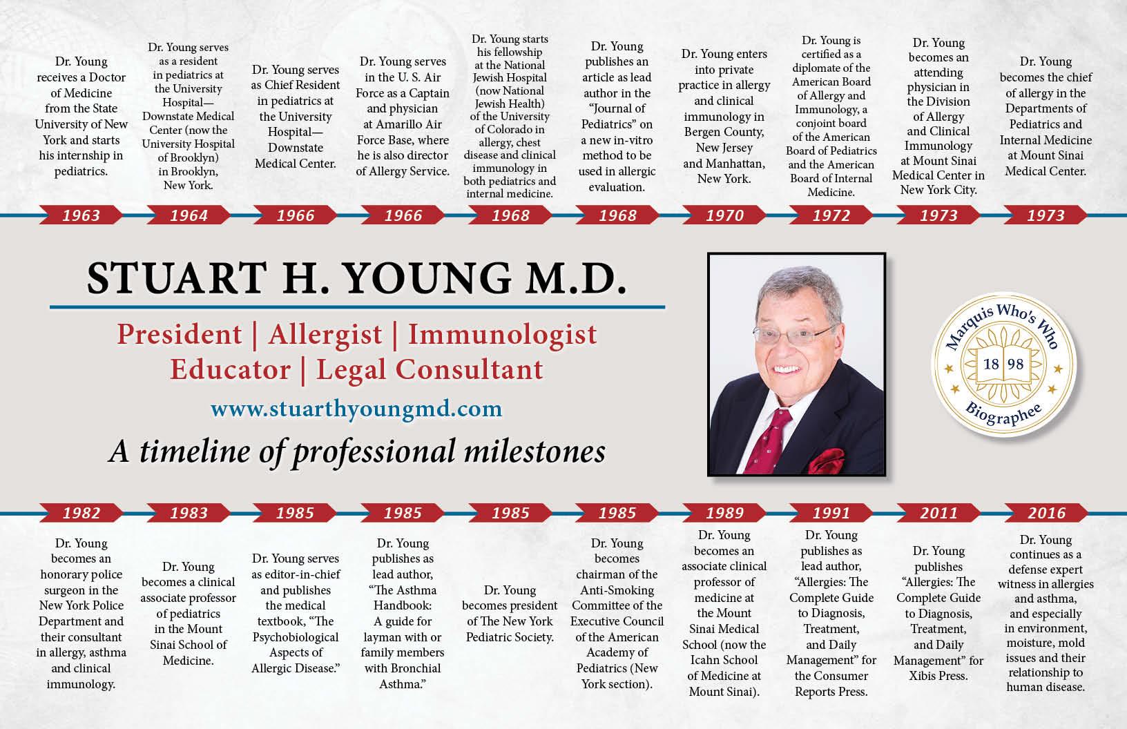 Stuart Young Professional Milestones