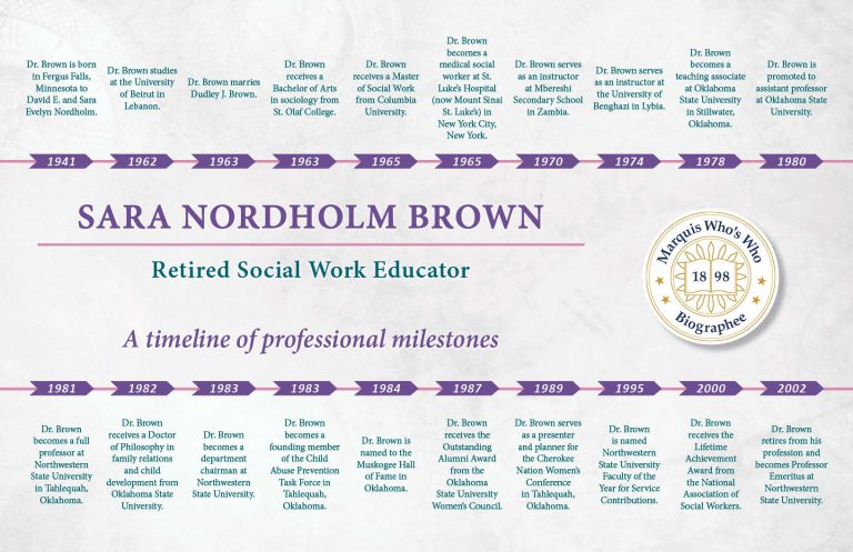 Sara Brown Professional Milestones