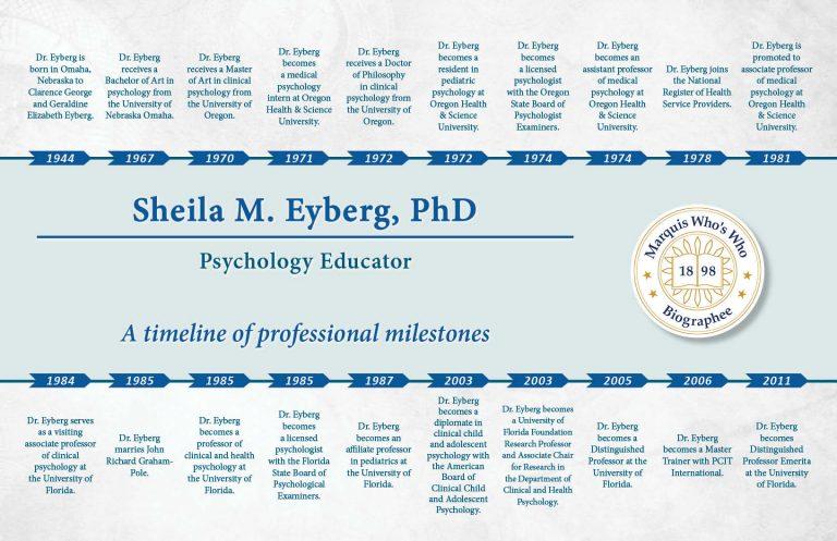 Sheila Eyberg Professional Milestones