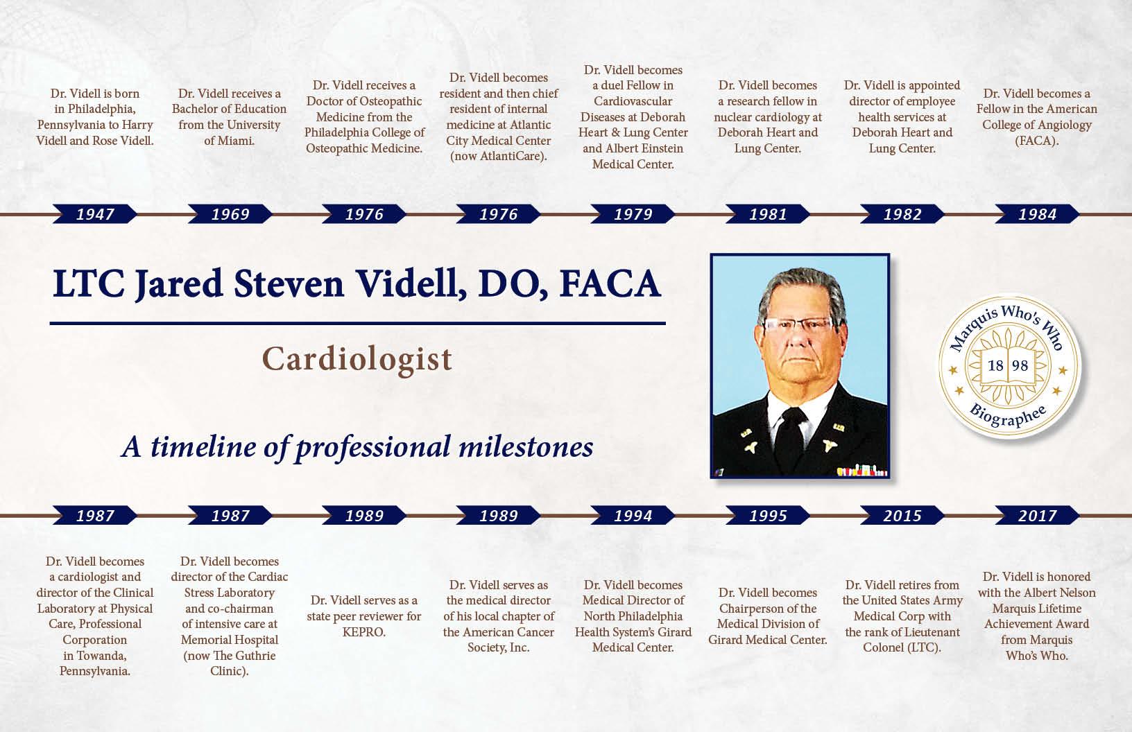 Jared Videll Professional Milestones