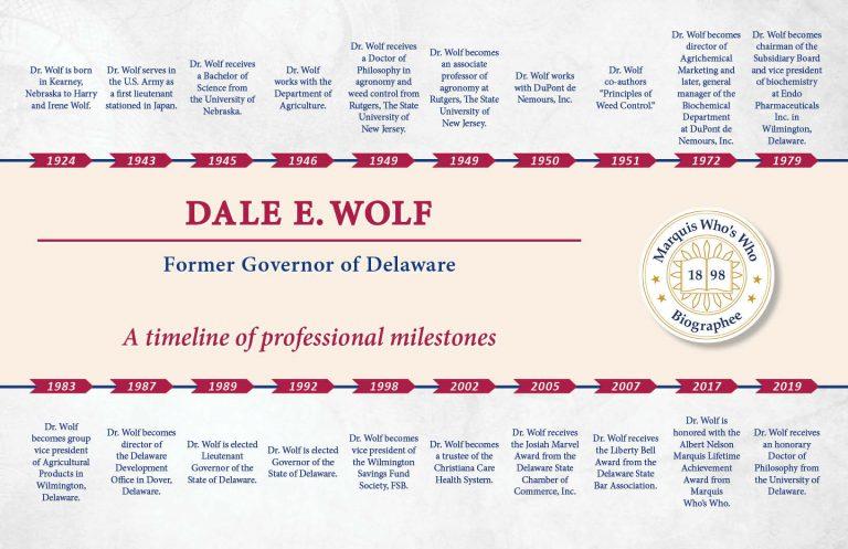 Dale Wolf Professional Milestones
