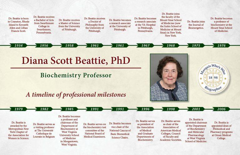 Diana Beattie Professional Milestones