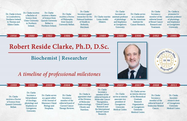 Robert Clarke Professional Milestones