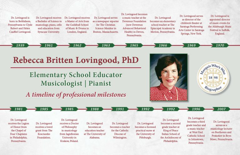 Rebecca Lovingood Professional Milestones