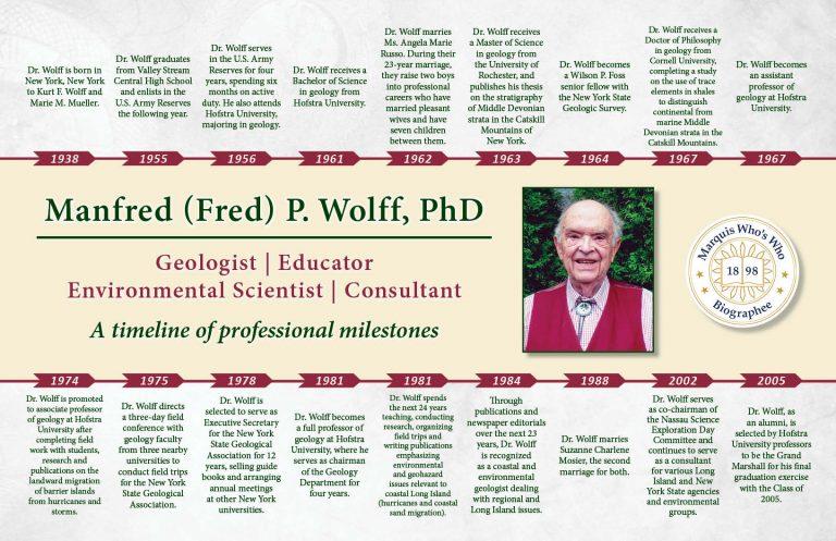 Manfred Wolff Professional Milestones