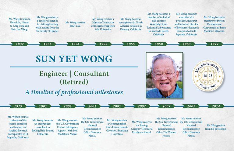 Sun Wong Professional Milestones