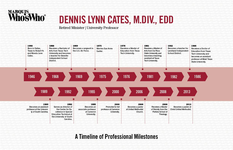 Dennis Cates