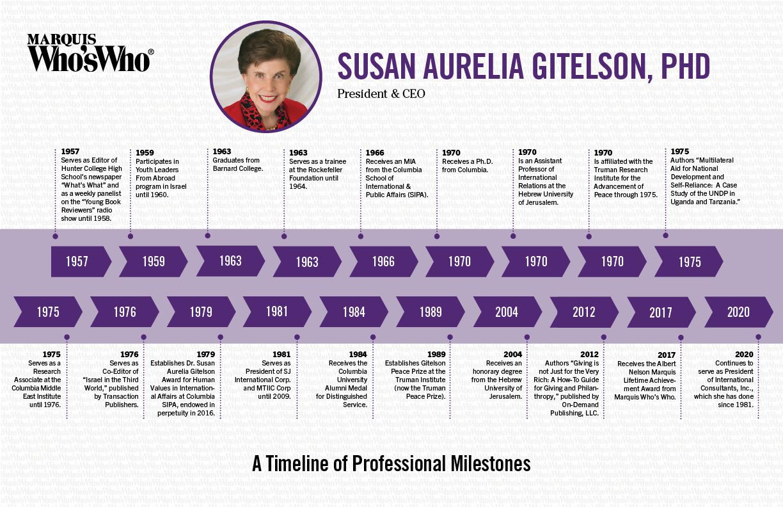 Susan Gitelson