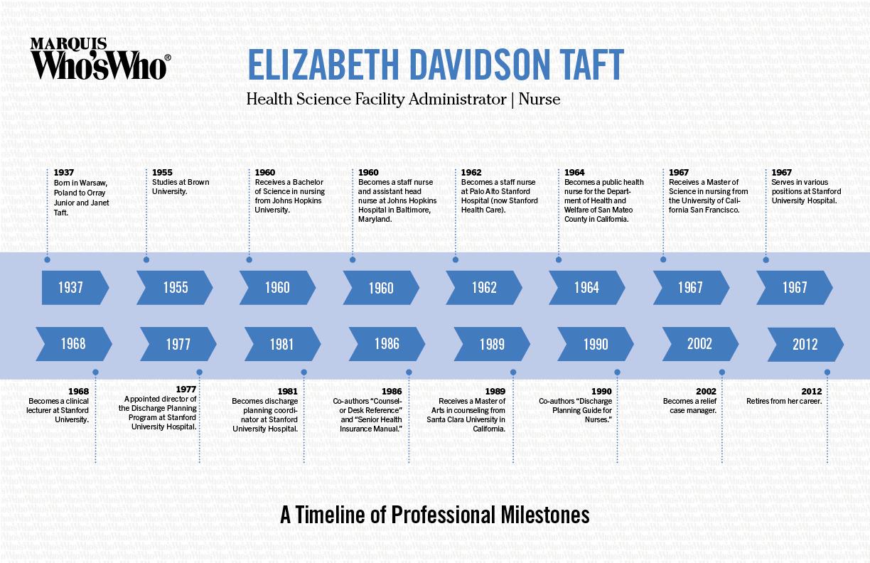 Elizabeth Taft