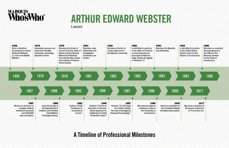 Arthur Webster