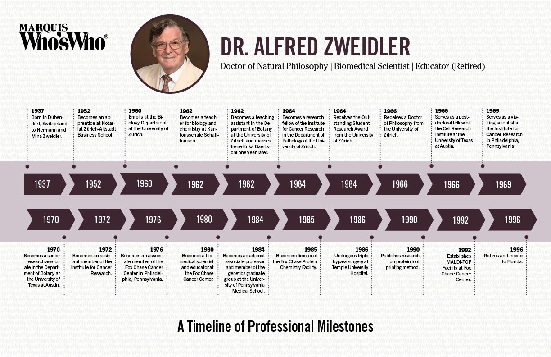 Alfred Zweidler