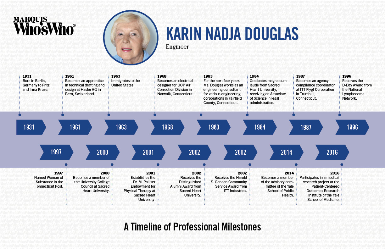 Karin Douglas