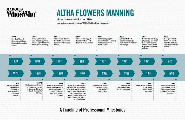 Altha Manning