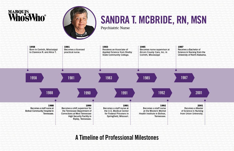 Sandra McBride