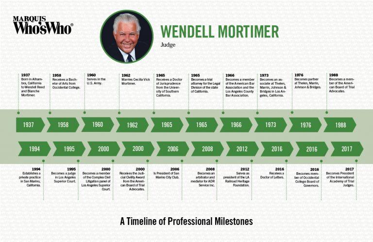 Wendell Mortimer