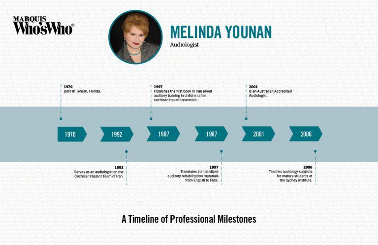 Melinda Younan