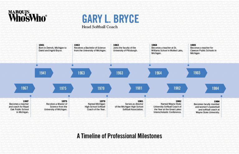 Gary Bryce