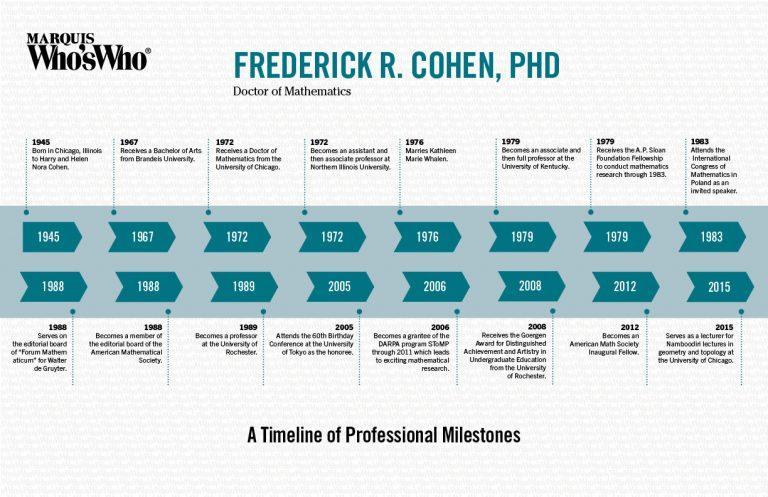 Frederick Cohen