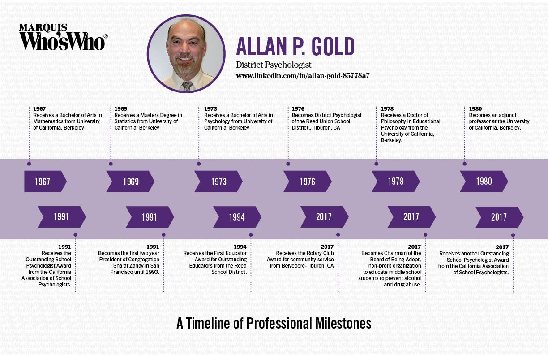 Allan Gold