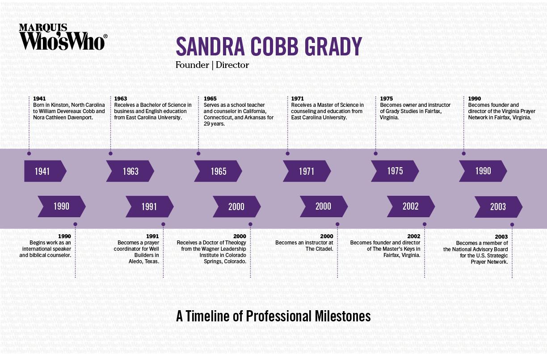 Sandra Grady