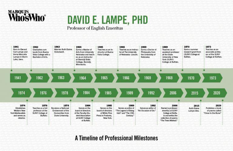 David Lampe