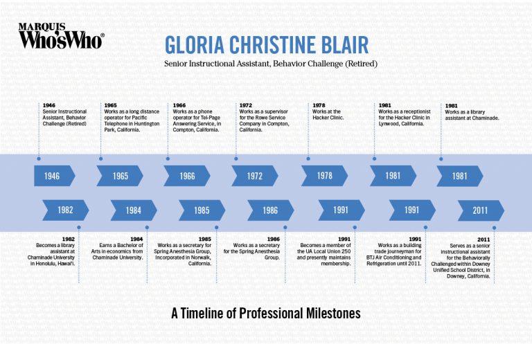 Gloria Blair