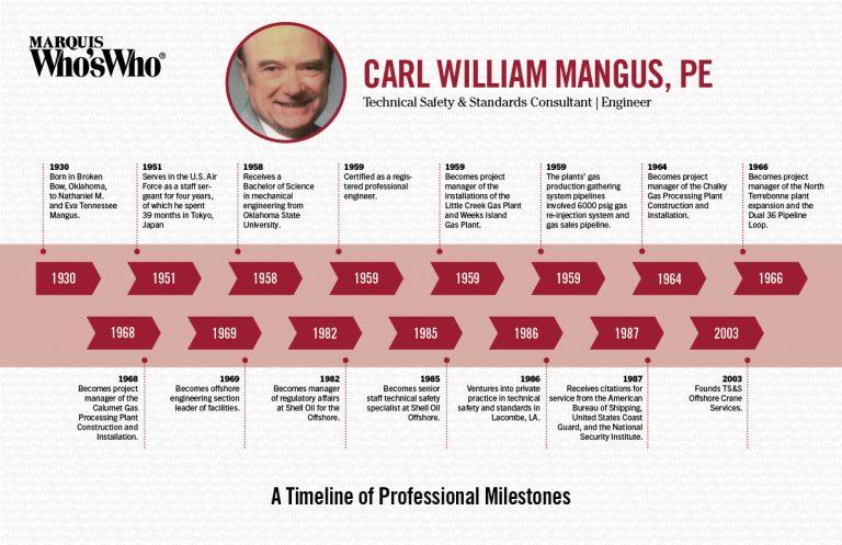 Carl Mangus