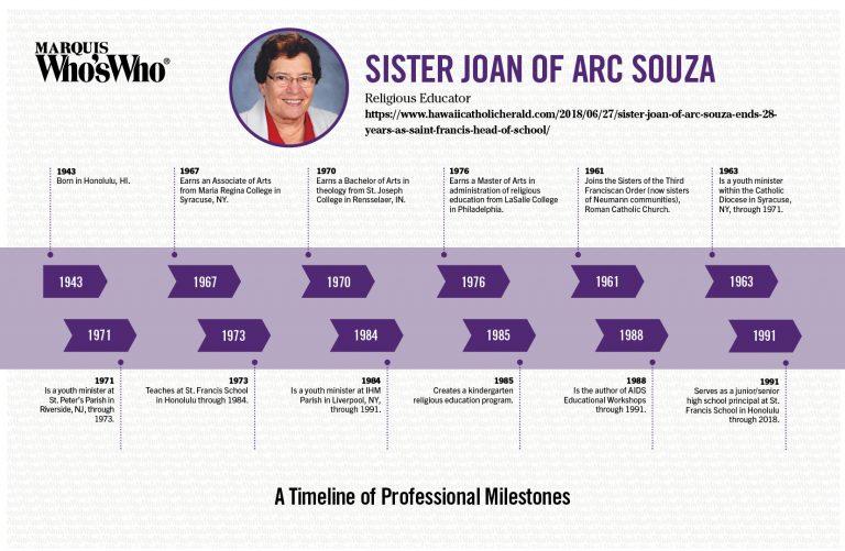 Joan of Arc Souza