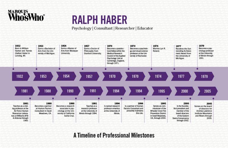 Ralph Haber