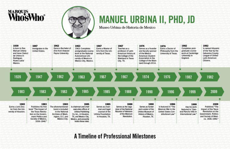 Manuel Urbina