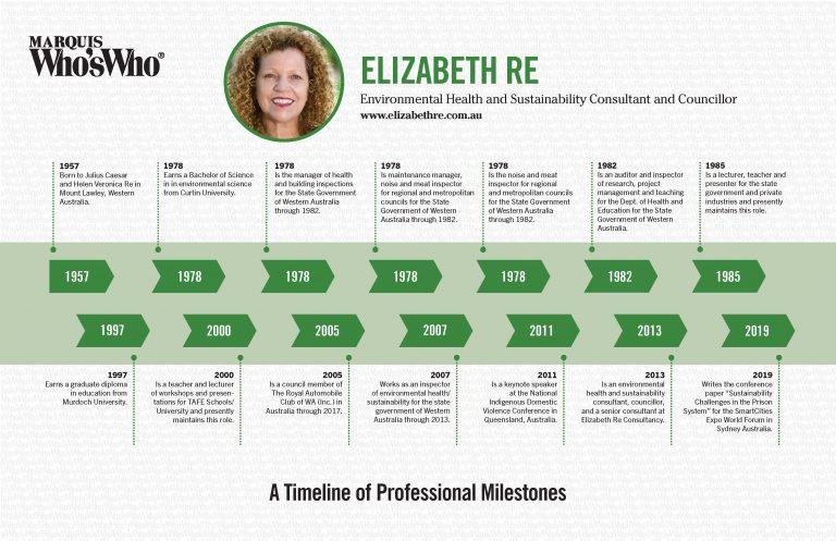 Elizabeth Re